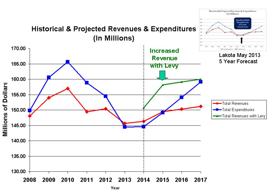 Historical & Projected Revenues & Expenditures