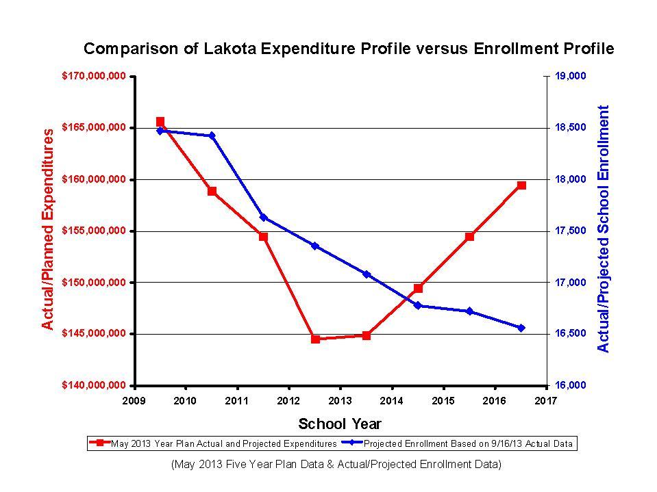 Comparisons of Enrollment (NXPowerLite)
